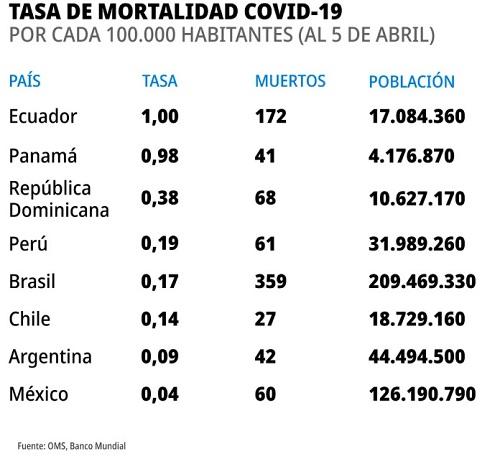 Centinela, la estrategia mexicana contraria a recomendaciones de OMS