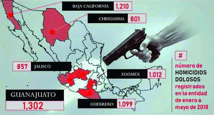 México sinónimo de violencia